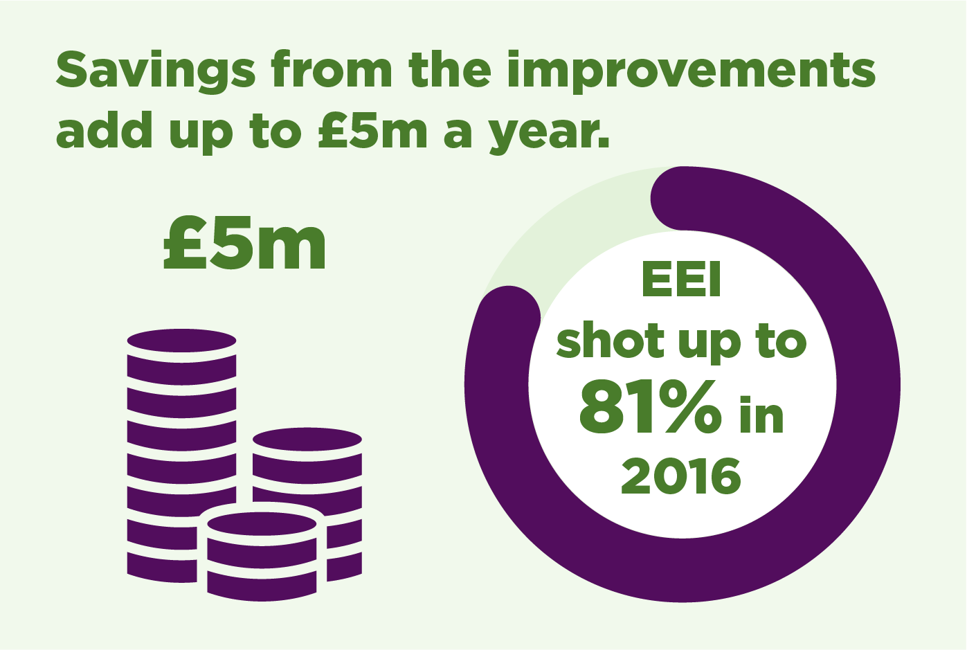 Savings from the imporvements add up to £5m a year