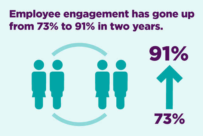 Employee engagement has gone up from 73% to 91% in two years