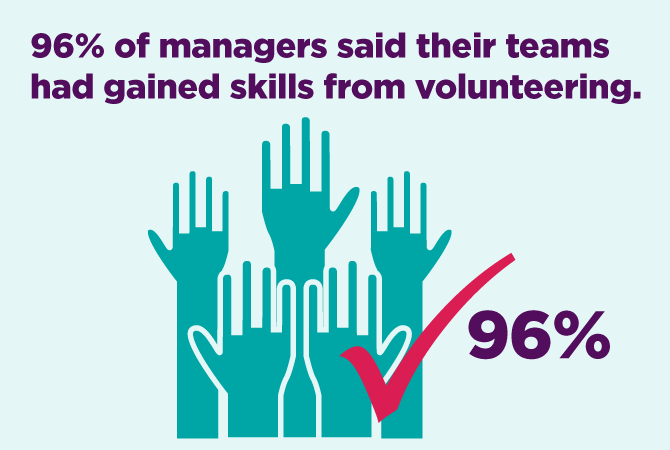 96% of managers said their teams had gained skills from volunteering